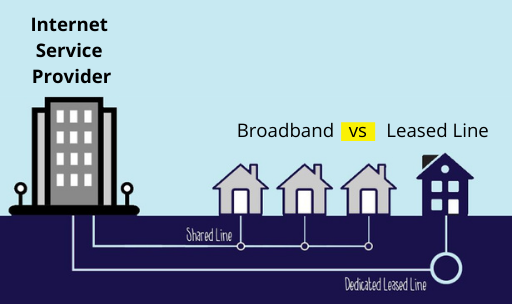 Demystifying the difference between Internet Leased line and Broadband connection.